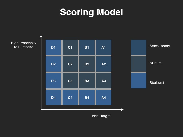 Demand Management Scoring Model