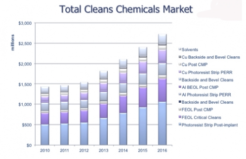 market for total chemical cleans in semiconductor industry