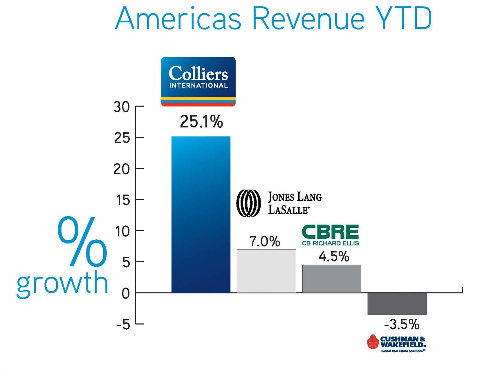 Colliers International Outpacing Industry, Growing Faster than 3 Biggest Comp