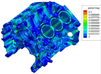 Modeling plastic deformations with the FSI model.