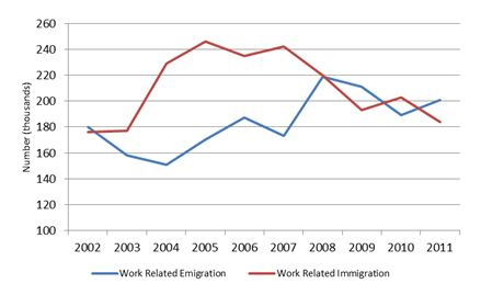 construction work immigration and emmigration