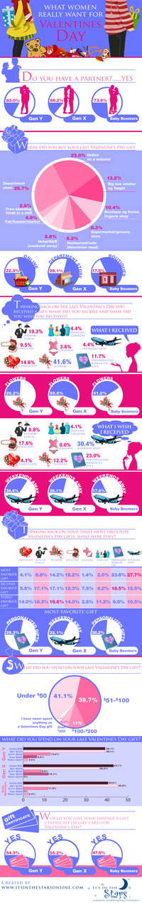 What women really want for Valentine's Day gifts [infographic]