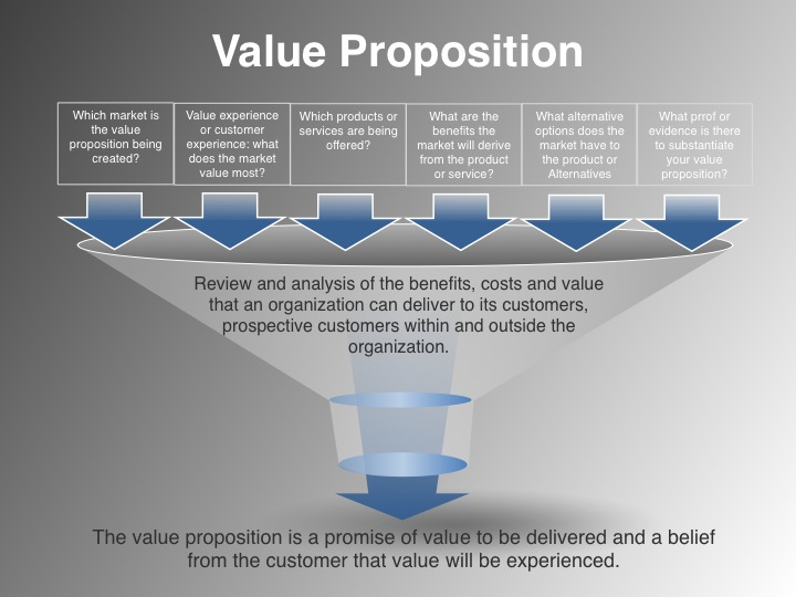 the value proposition statement template announced by vp marketing on demand