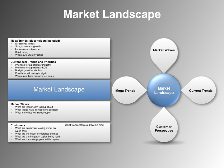 The value proposition statement template announced by vp marketing value proposition statement market landscape toneelgroepblik Image collections
