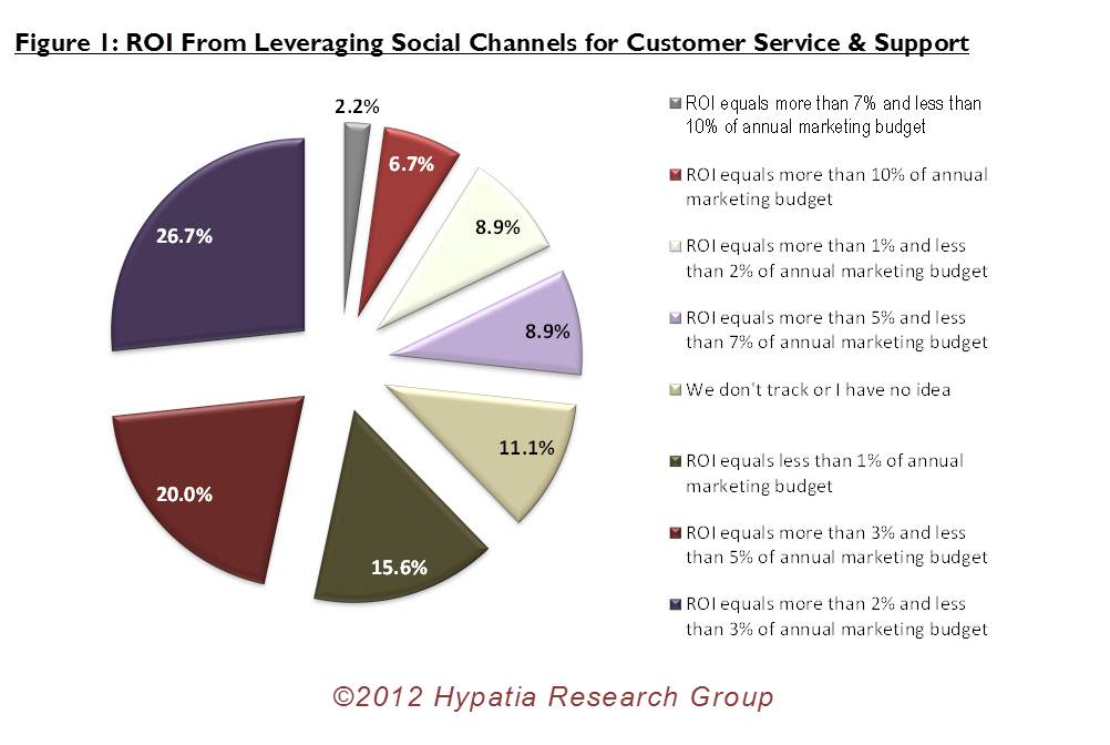 ROI from Leveraging #SocialIntelligence for #CustomerService and Support