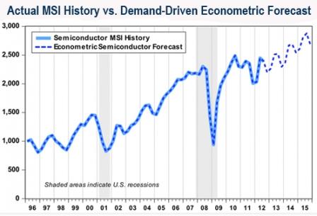 MSI forecast vs. Econometric Semiconductor Forecast