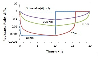 The Superconductivity in Spin-valves