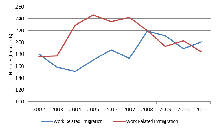 Chart 1 - UK Work Related Emigration and Immigration