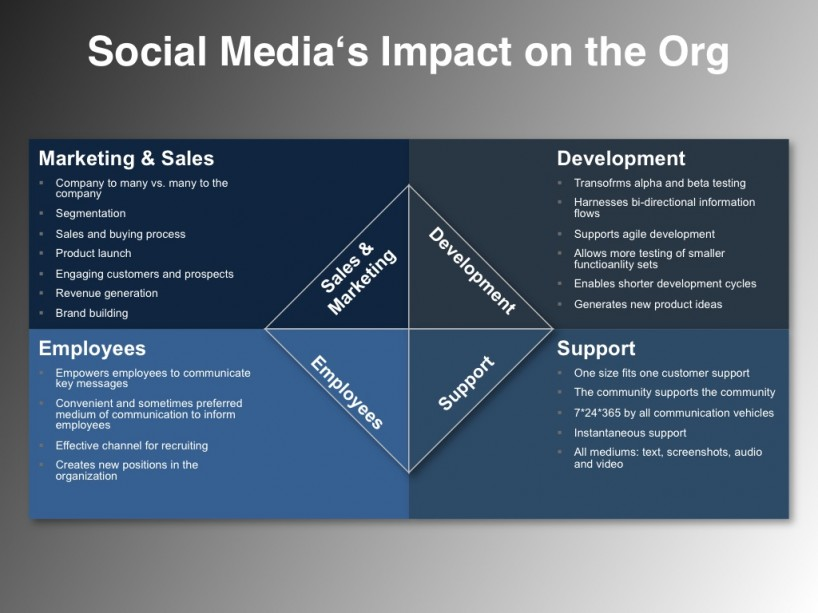 Social Media Plan Example-Impact on the Org