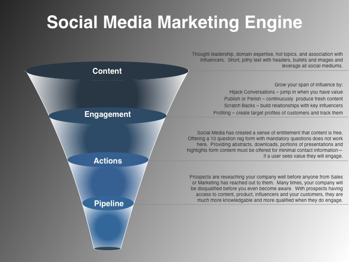 Social Media Plan Example-Marketing Engine
