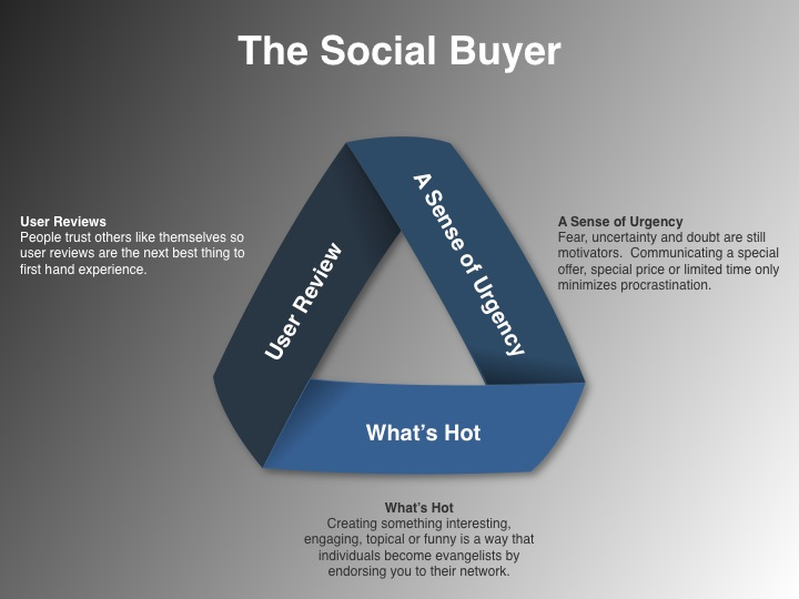 Social Media Plan Example-The Social Buyer