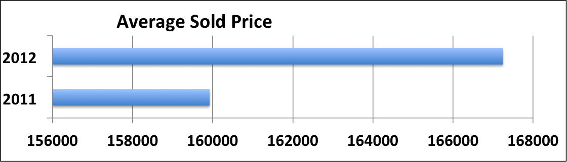 Average Sold Price of Louisville Homes 2011 vs. 2012