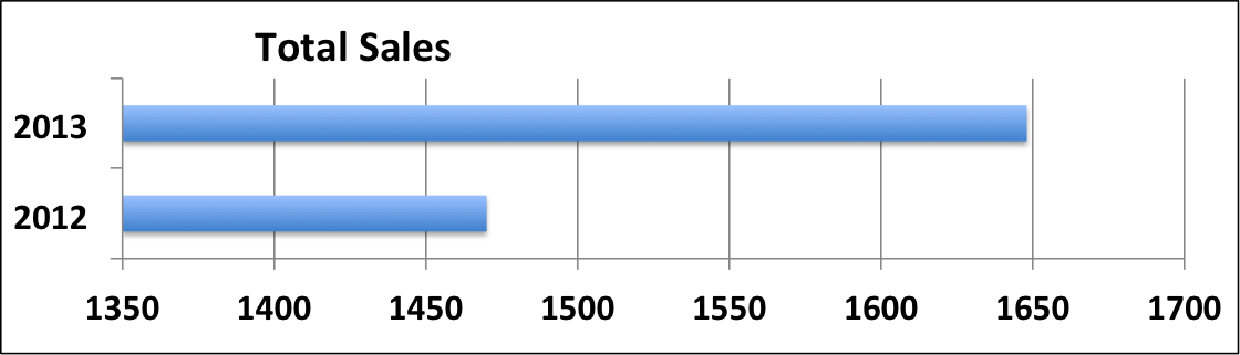 Total Sales of Louisville Homes 2012 vs. 2013