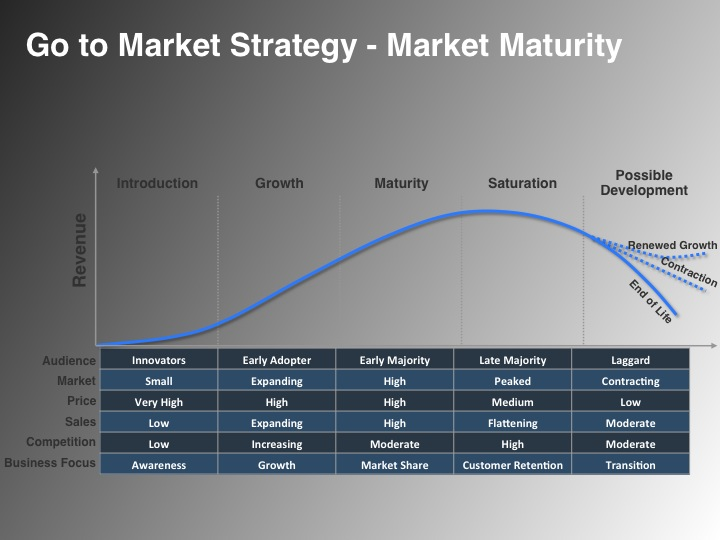 Go to Market Strategy Marketing Coach Offered by VP Marketing on ...