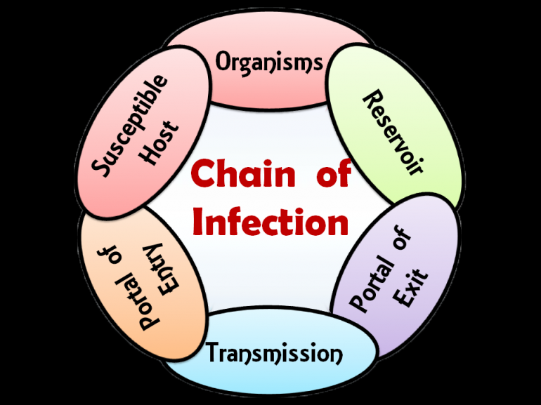 Infection Control For Ny  Ca  Fl  Md  Ia  Mn  Nd  Nm  Ma