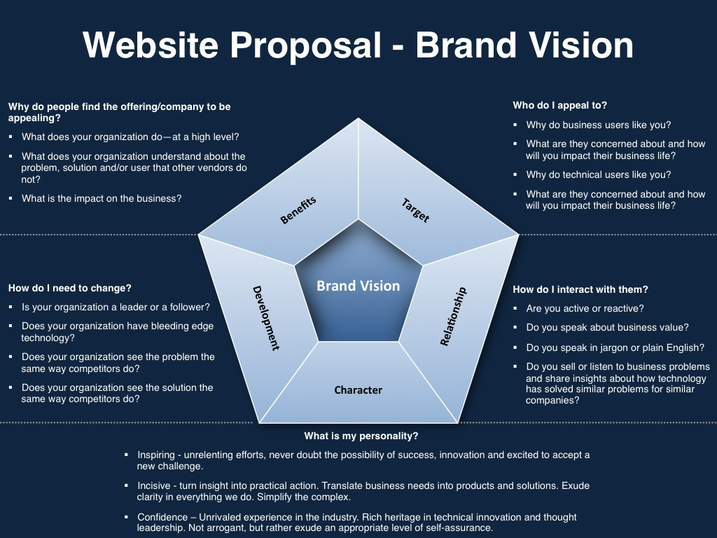 Website Proposal Template Announced By Vp Marketing On Demand Vp