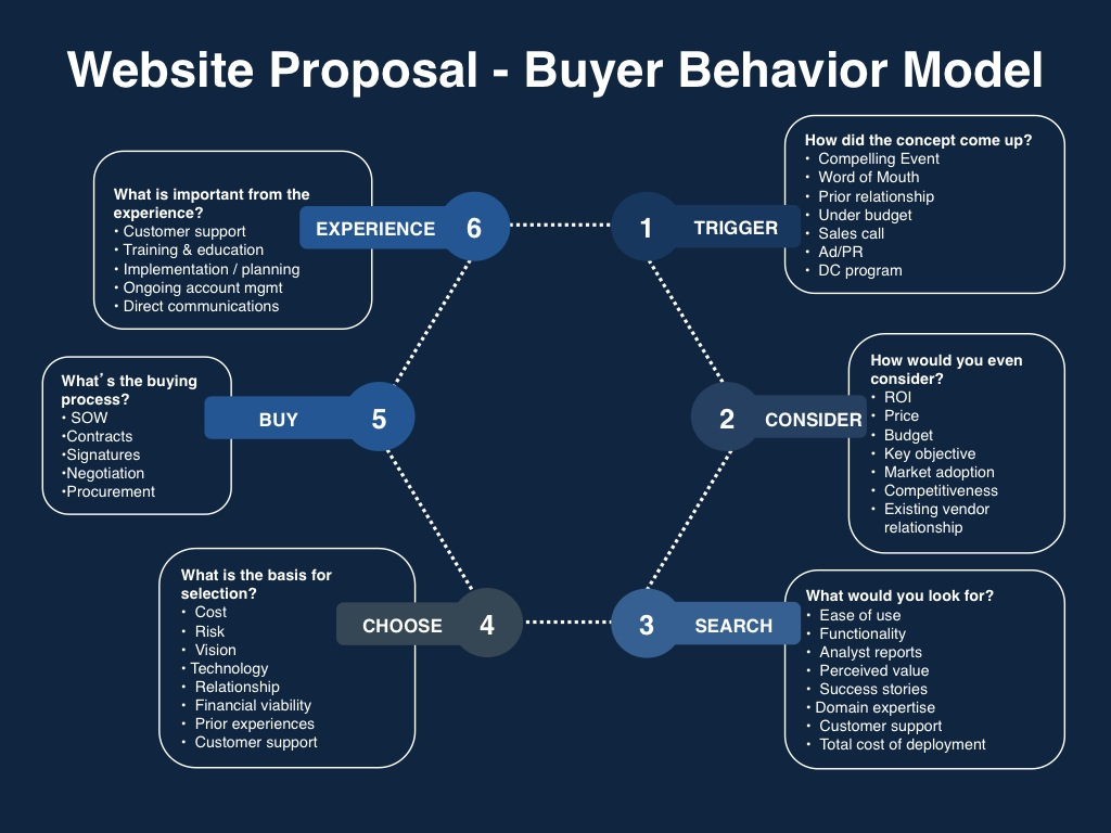 website proposal template announced by vp marketing on demand