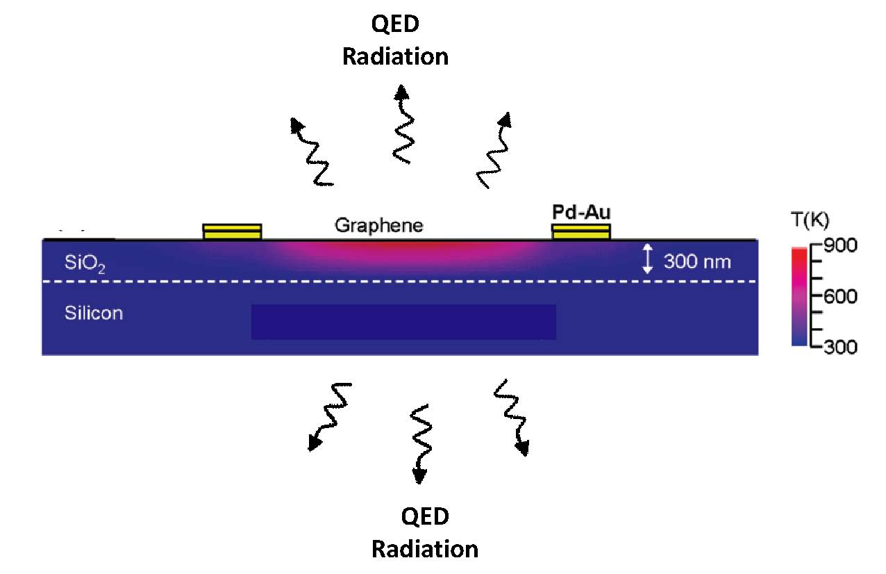Graphene FET from [1] modifed for loss of QED induced non-thermal EM radiation