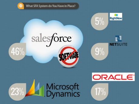 Infographic - The Marketer's Guide to B2B Sales Force Automation Software