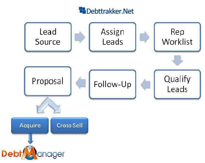 Debt Settlement Software Workflow