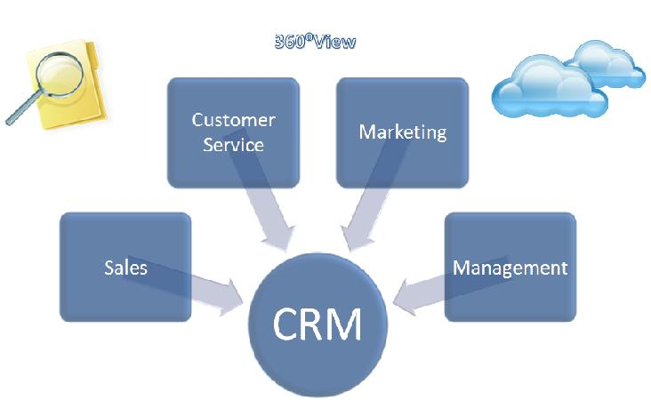 CRM for Debt Industry