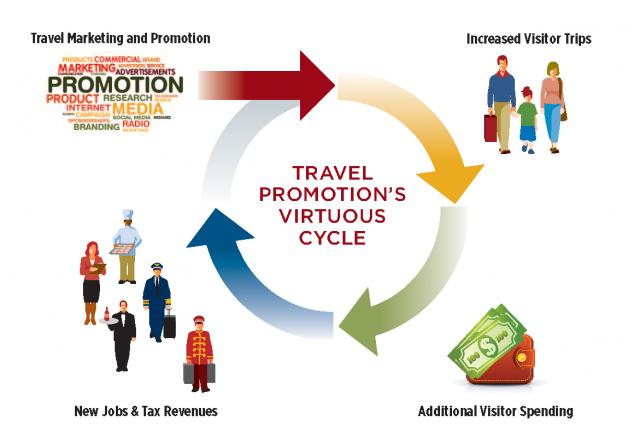 Travel & Tourism Life Cycle