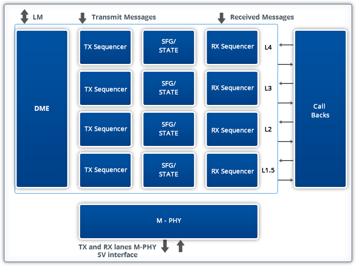 MIPI UniPro Verification IP from Arrow Devices