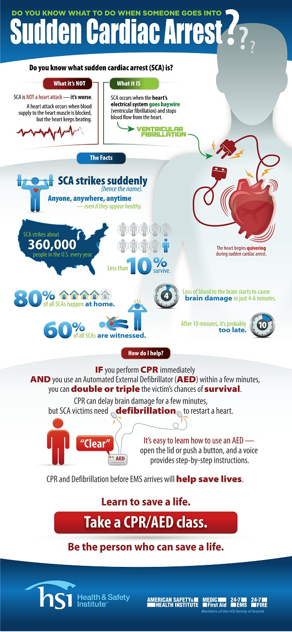 Sudden-Cardiac-Arrest-Infographic