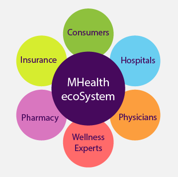 The mHealth Eco-system
