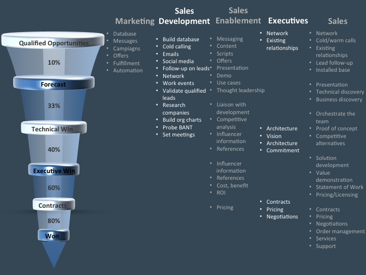 Best Practices For Increasing Sales Announced By Vp
