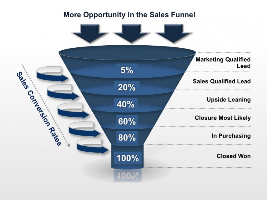 Sales Resources - Increase Sales, Optimize the Sales Funnel