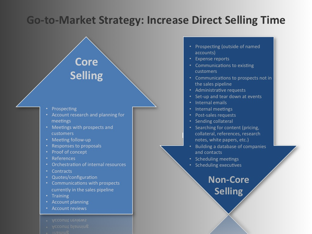 direct selling industry Case study: direct selling industry – market environment research on direct selling industry in indonesia.
