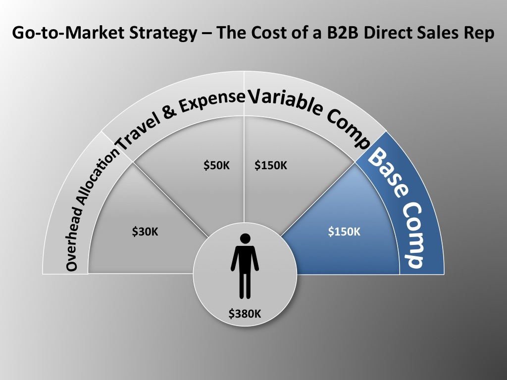 go to market strategy Looking for go to market strategy roadmap presentation deck powerpoint templates find predesigned ppt templates, presentation slides graphics, images and.