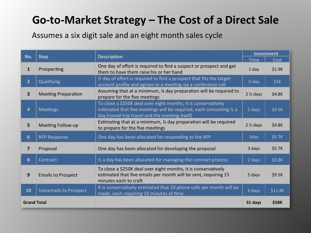 The Cost Of A Direct Sales Representative Revealed By Vp