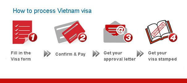 how to process vietnam visa