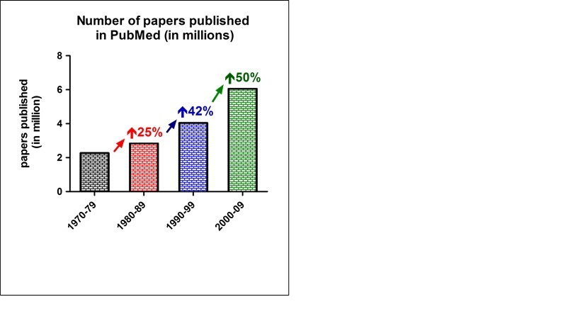Papers published in PubMed