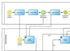bpmn diagram in adonis - Adonis Bpmn