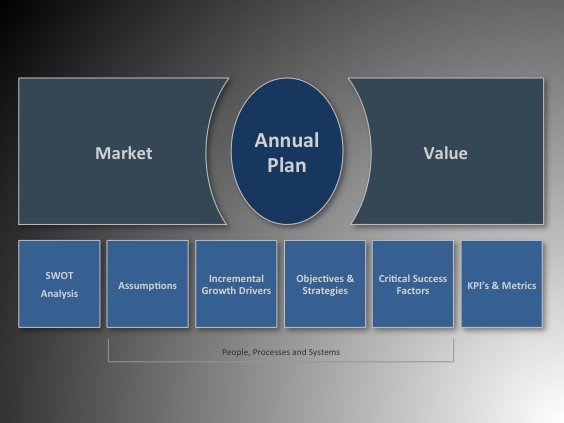Annual Plan Process Template