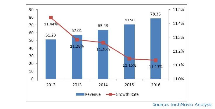 Data Center Market in the US 2012-2016 (US$ billion)