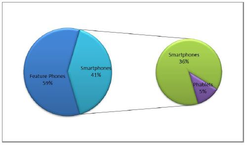 market segmentation of micromax mobile Market segmentation of micromax mobile micromax micromax is an indian consumer electronics company located in gurgaon, haryana, indiamicromax is a challenger brand in the highly competitive.