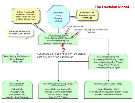Decision Model Overview