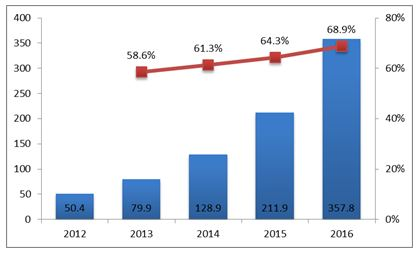 Global NFC Handset Market in the APAC Region 2012-2016 (Units in million)