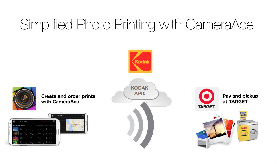 Simplified Photo Printing with CameraAce
