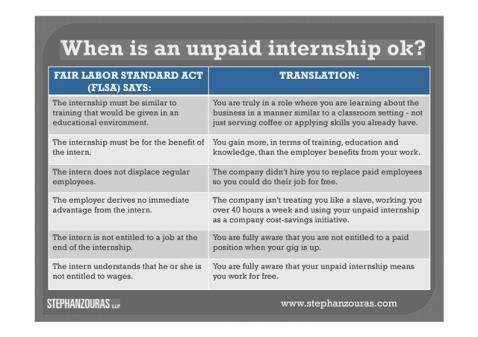 persuasive unpaid internships