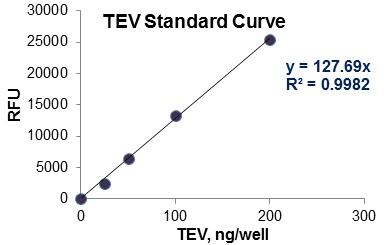 Standard-curve