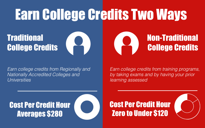 ccp cost savings over traditional college programs infographic excerpt