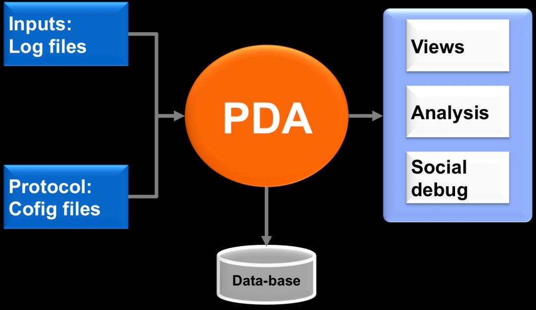 PDA Diagram