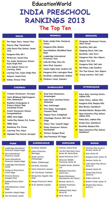 EducationWorld India Preschool Rankings 2013