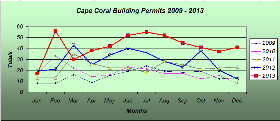 Building Permits 2009-2013