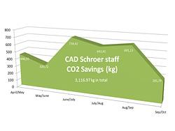 Cad-cyclists-low-carbon-commute